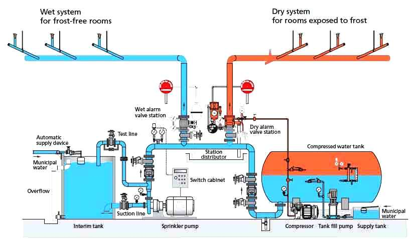 fire protection systems design - How To Design An Irrigation System At Home